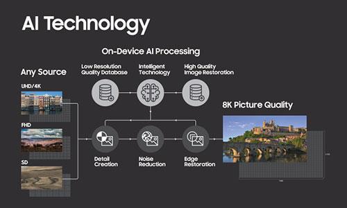 Samsung-AI-Technology-Globaltechmagazine