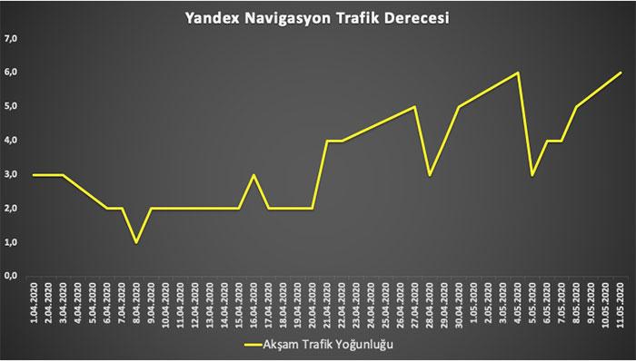 Yandex-trafik-yogunluk-globaltechmagazine